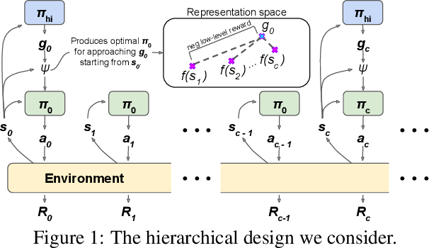 Figure 1 for Near-Optimal Representation Learning for Hierarchical Reinforcement Learning