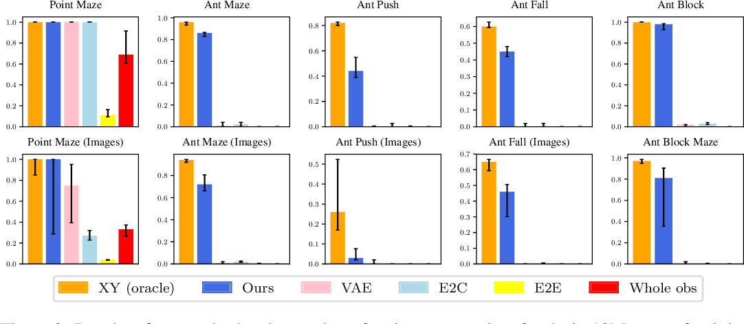 Figure 3 for Near-Optimal Representation Learning for Hierarchical Reinforcement Learning