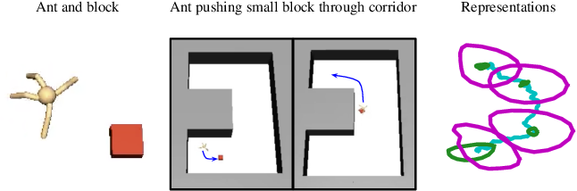 Figure 4 for Near-Optimal Representation Learning for Hierarchical Reinforcement Learning