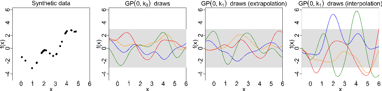 Figure 1 for Measuring the sensitivity of Gaussian processes to kernel choice
