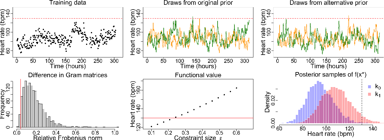 Figure 3 for Measuring the sensitivity of Gaussian processes to kernel choice