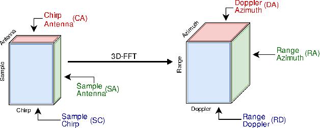 Figure 1 for Deep Open Space Segmentation using Automotive Radar