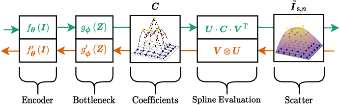 Figure 1 for X-ray Scatter Estimation Using Deep Splines