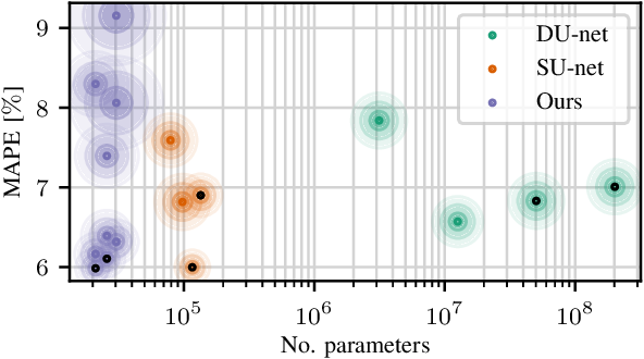 Figure 2 for X-ray Scatter Estimation Using Deep Splines