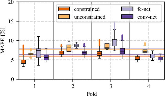 Figure 3 for X-ray Scatter Estimation Using Deep Splines