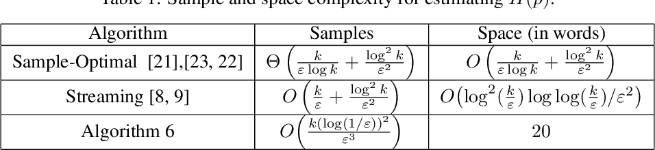 Figure 1 for Estimating Entropy of Distributions in Constant Space