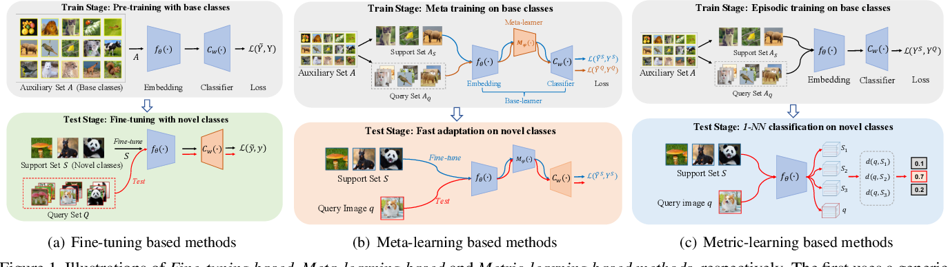Figure 1 for LibFewShot: A Comprehensive Library for Few-shot Learning
