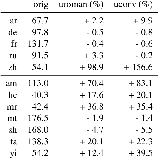 Figure 4 for On Romanization for Model Transfer Between Scripts in Neural Machine Translation