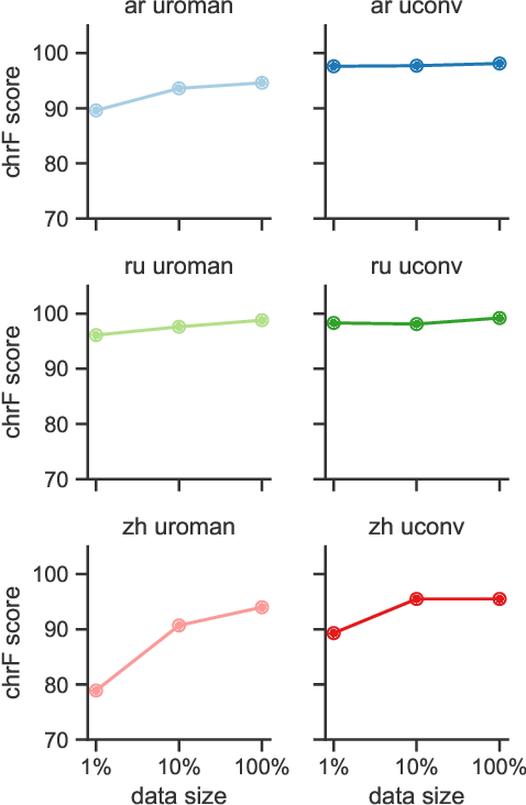 Figure 2 for On Romanization for Model Transfer Between Scripts in Neural Machine Translation
