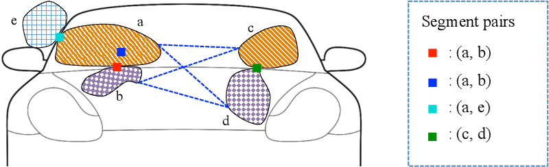 Figure 3 for Parsing Semantic Parts of Cars Using Graphical Models and Segment Appearance Consistency