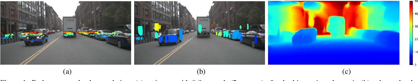 Figure 1 for Radar-Camera Pixel Depth Association for Depth Completion