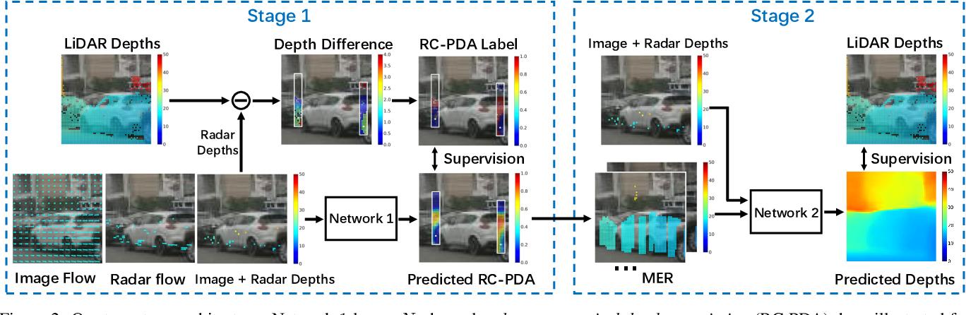 Figure 3 for Radar-Camera Pixel Depth Association for Depth Completion