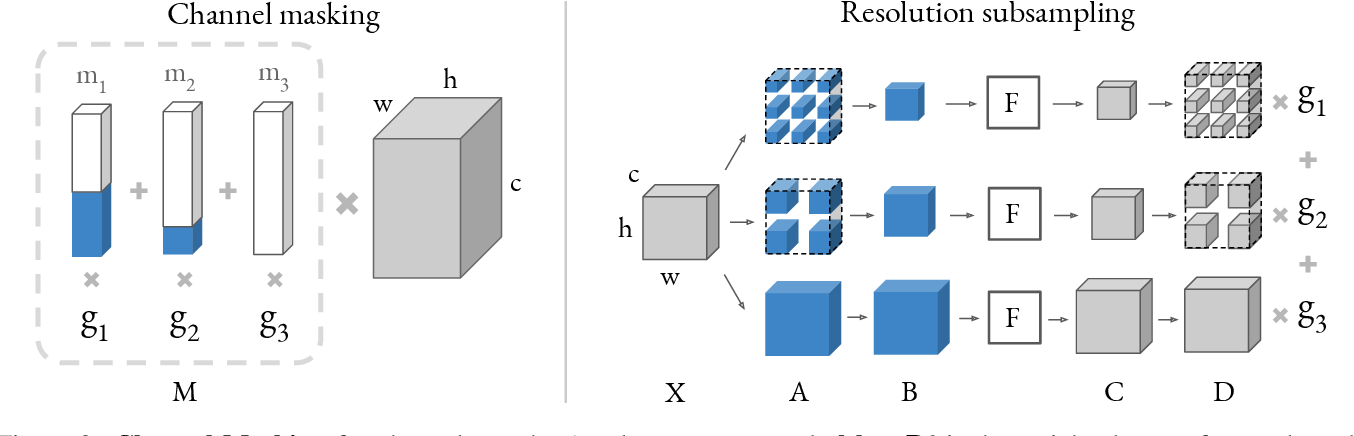 Figure 3 for FBNetV2: Differentiable Neural Architecture Search for Spatial and Channel Dimensions