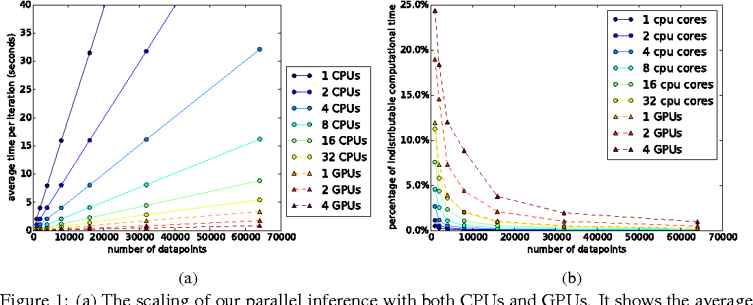 Figure 1 for Gaussian Process Models with Parallelization and GPU acceleration