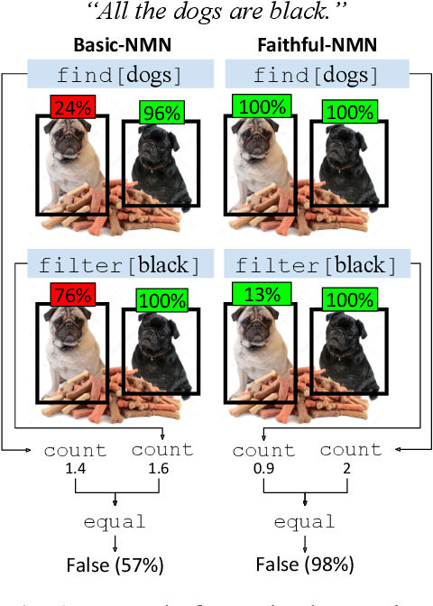 Figure 1 for Obtaining Faithful Interpretations from Compositional Neural Networks