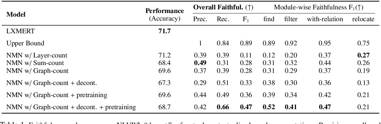 Figure 2 for Obtaining Faithful Interpretations from Compositional Neural Networks