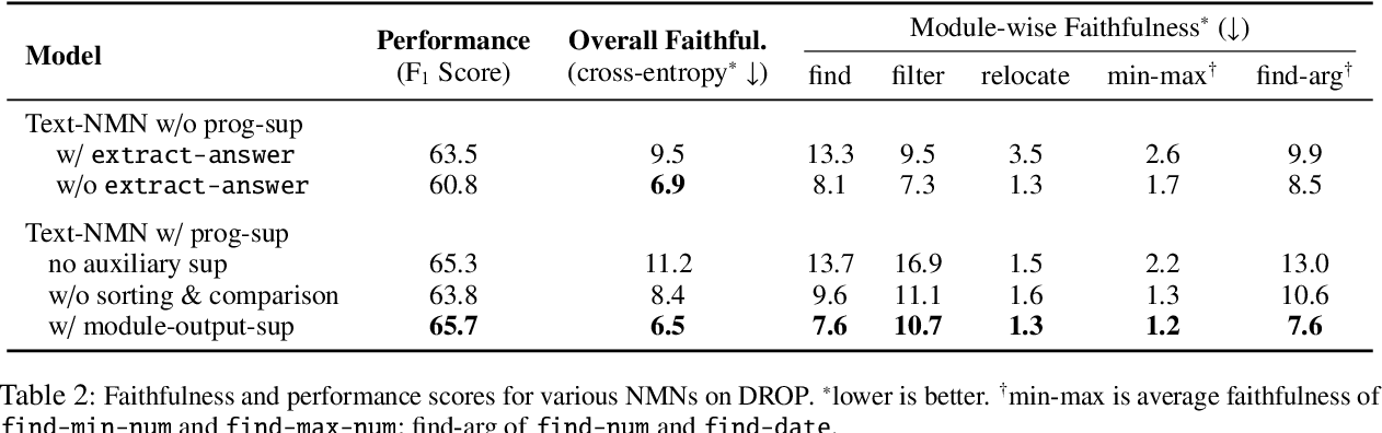 Figure 4 for Obtaining Faithful Interpretations from Compositional Neural Networks