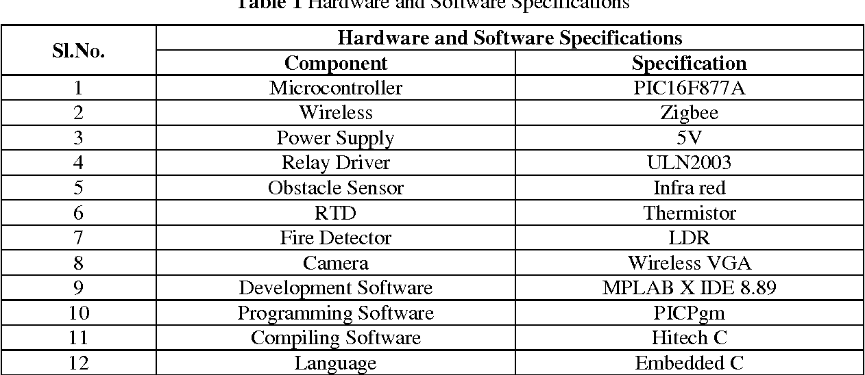 Table 1 from MULTIFUNCTION MOBILE ROBOT - Semantic Scholar