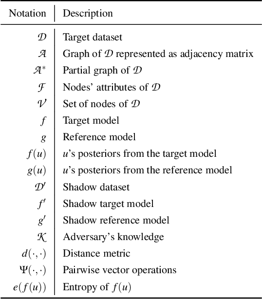 Figure 1 for Stealing Links from Graph Neural Networks