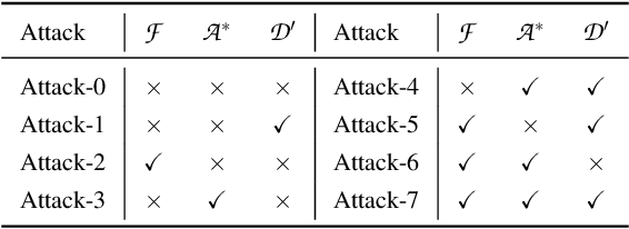 Figure 3 for Stealing Links from Graph Neural Networks