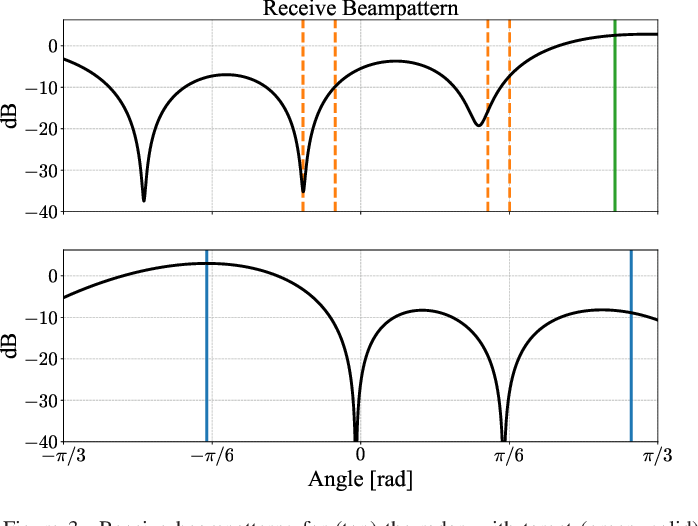 Figure 3 for MIMO OFDM Dual-Function Radar-Communication Under Error Rate and Beampattern Constraints