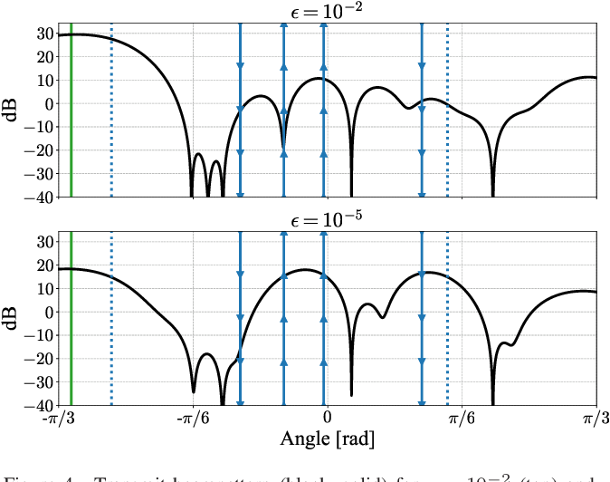 Figure 4 for MIMO OFDM Dual-Function Radar-Communication Under Error Rate and Beampattern Constraints