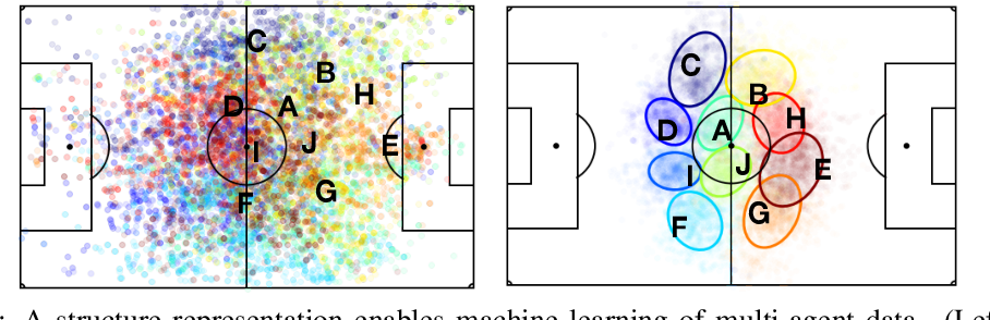 Figure 1 for Improved Structural Discovery and Representation Learning of Multi-Agent Data