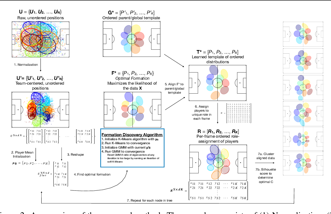 Figure 2 for Improved Structural Discovery and Representation Learning of Multi-Agent Data