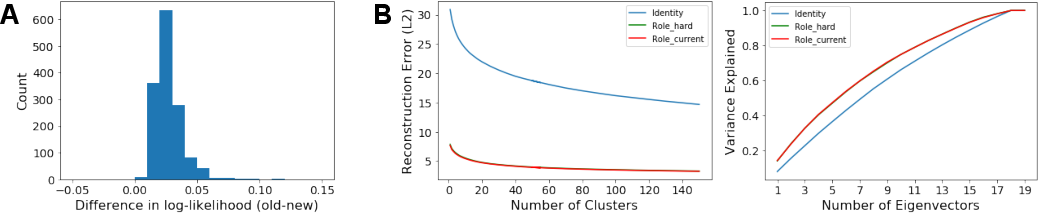 Figure 3 for Improved Structural Discovery and Representation Learning of Multi-Agent Data