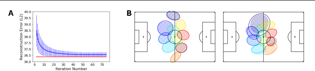 Figure 4 for Improved Structural Discovery and Representation Learning of Multi-Agent Data