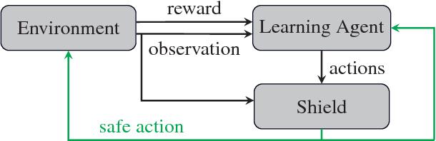 Figure 1 for Safe Reinforcement Learning via Shielding