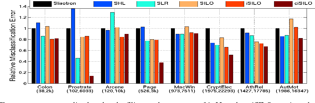 Figure 1 for Learning Single Index Models in High Dimensions