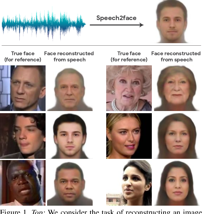 Figure 1 for Speech2Face: Learning the Face Behind a Voice