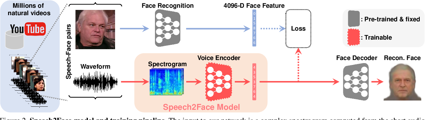 Figure 3 for Speech2Face: Learning the Face Behind a Voice