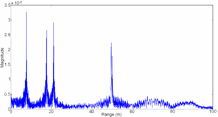Figure 9 from Polyphase P4 code usage for target detection of pulse
