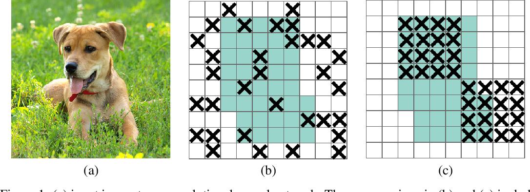 Figure 1 for DropBlock: A regularization method for convolutional networks