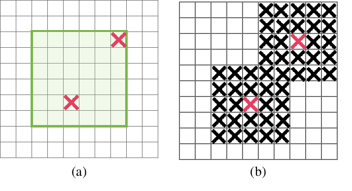 Figure 3 for DropBlock: A regularization method for convolutional networks