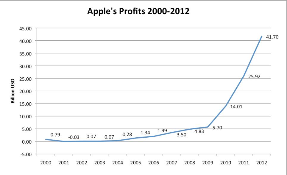 Timeline of Apple Inc  products - Semantic Scholar