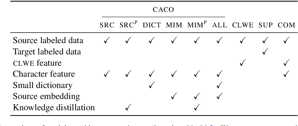 Figure 2 for Exploiting Cross-Lingual Subword Similarities in Low-Resource Document Classification