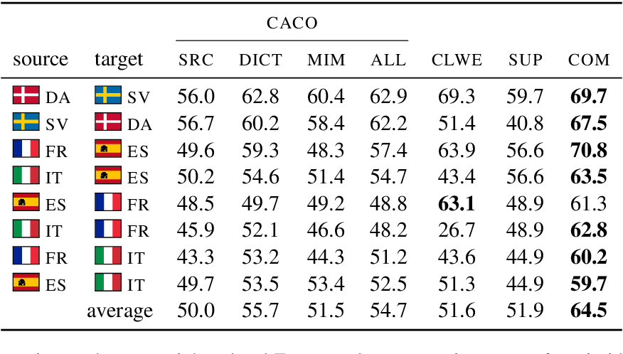 Figure 3 for Exploiting Cross-Lingual Subword Similarities in Low-Resource Document Classification