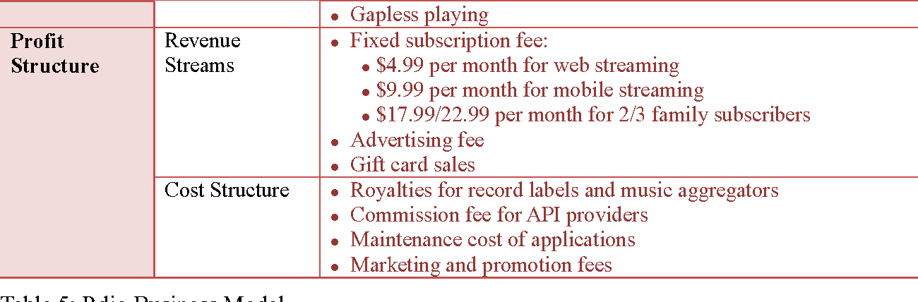 Figure 3 from Analyzing suitable revenue model of digital