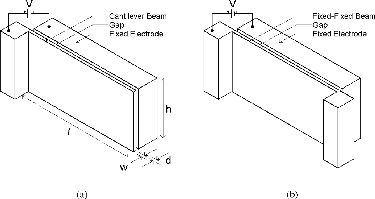 Reducing Pull In Voltage By Adjusting Gap Shape Electrostatically Cantilever Diagram Beam Triangular Actuated And Fixed Beams Semantic Scholar