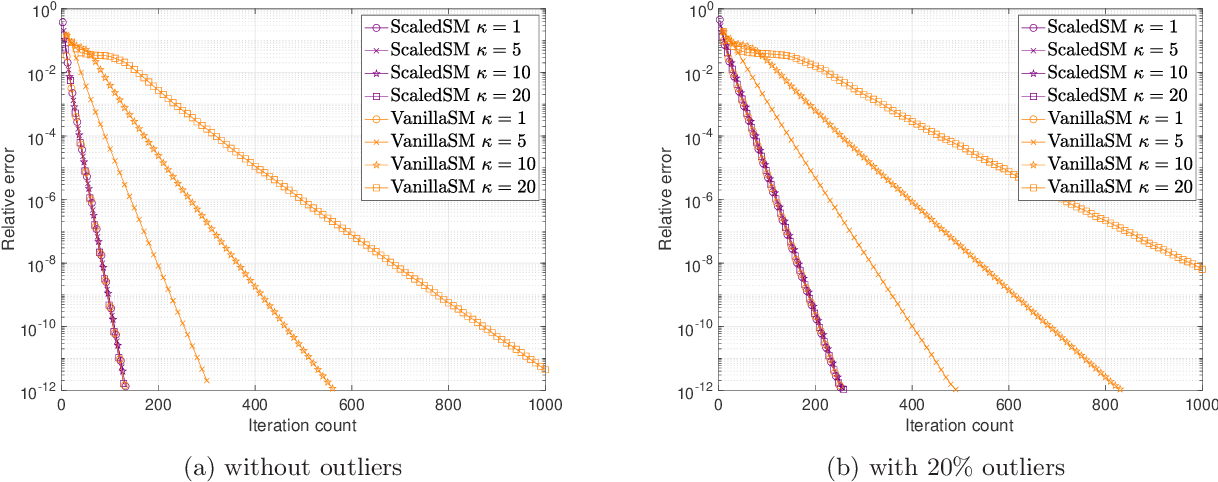 Figure 2 for Low-Rank Matrix Recovery with Scaled Subgradient Methods: Fast and Robust Convergence Without the Condition Number