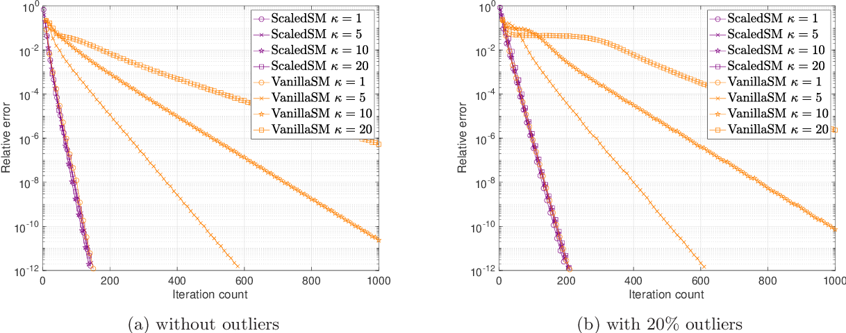Figure 3 for Low-Rank Matrix Recovery with Scaled Subgradient Methods: Fast and Robust Convergence Without the Condition Number