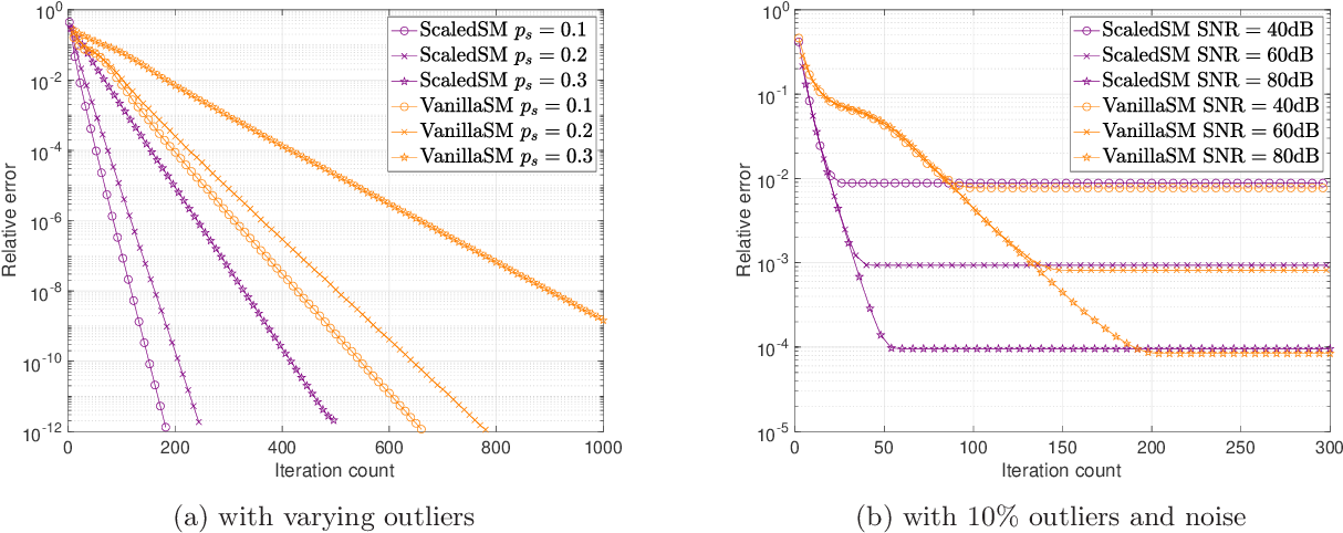 Figure 4 for Low-Rank Matrix Recovery with Scaled Subgradient Methods: Fast and Robust Convergence Without the Condition Number