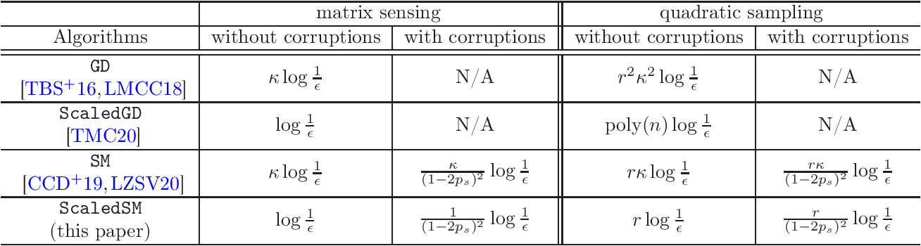 Figure 1 for Low-Rank Matrix Recovery with Scaled Subgradient Methods: Fast and Robust Convergence Without the Condition Number