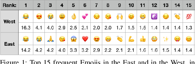 Figure 2 for Studying Cultural Differences in Emoji Usage across the East and the West