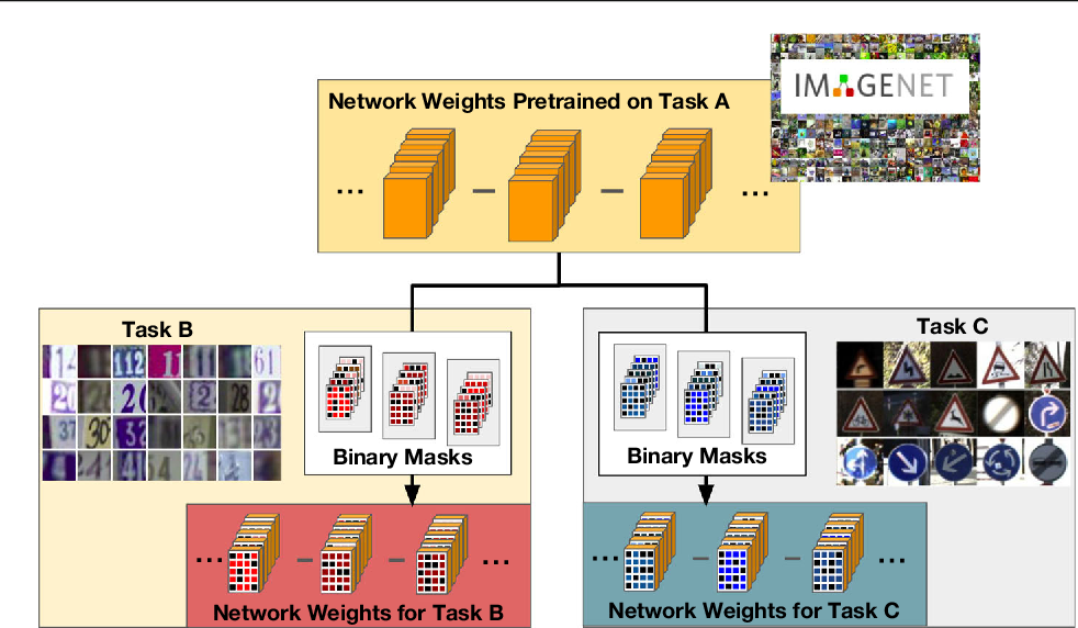 Figure 1 for Boosting Binary Masks for Multi-Domain Learning through Affine Transformations