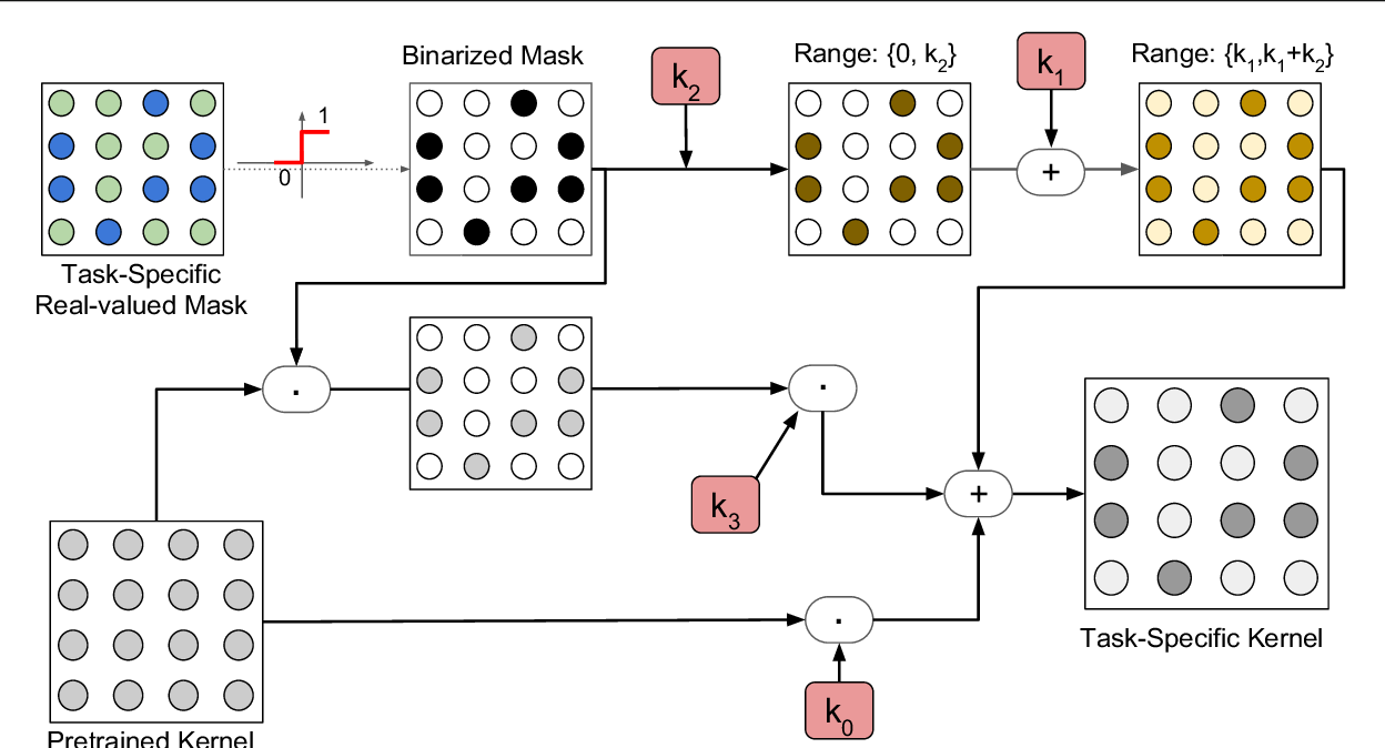 Figure 3 for Boosting Binary Masks for Multi-Domain Learning through Affine Transformations