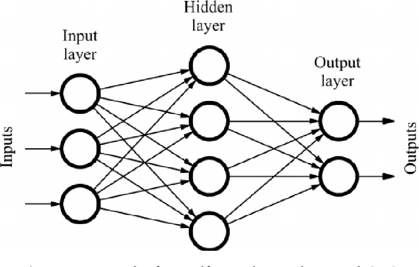 Figure 3 for Interpretable Deep Neural Networks for Facial Expression and Dimensional Emotion Recognition in-the-wild